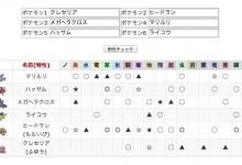 【ポケモンoras】ポケモンのパーティ相性チェッカー作りました【相性補完】