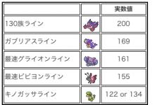 【ポケモンoras】ポケモン素早さ一覧表(作り直しました)【レート対戦用情報】