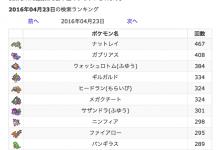 【パーティ相性チェッカー】人気検索ランキング(デイリー)【ポケモンoras】