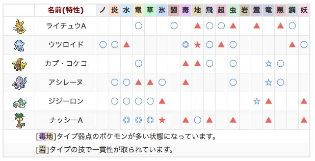 ポケモンサンムーン 相性チェッカー 相性補完 サンプル